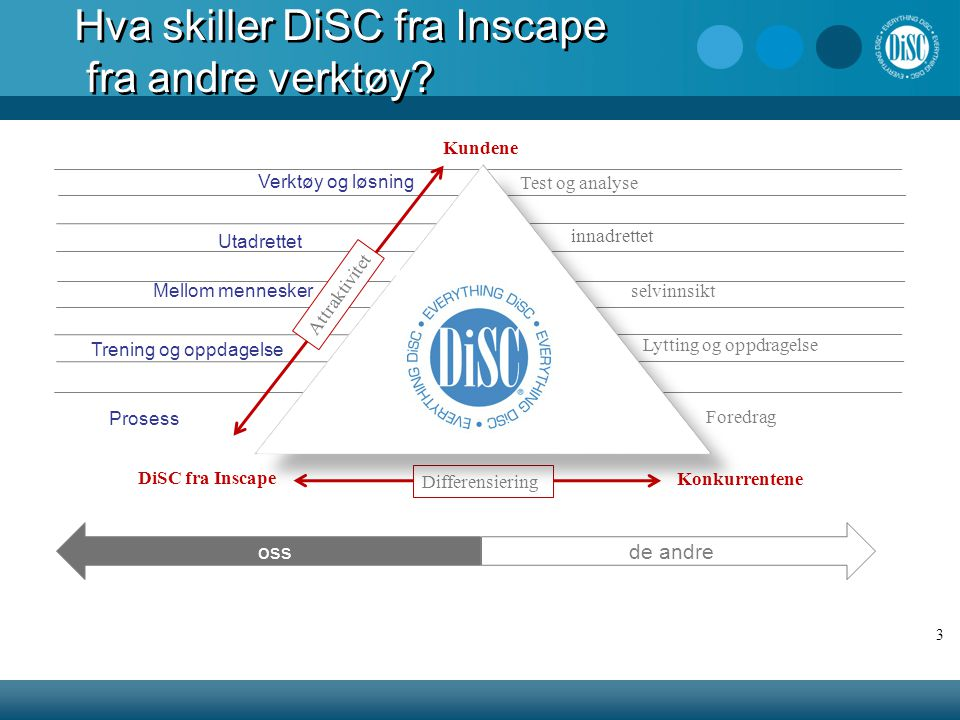 Hva skiller DiSC fra Inscape fra andre verktøy