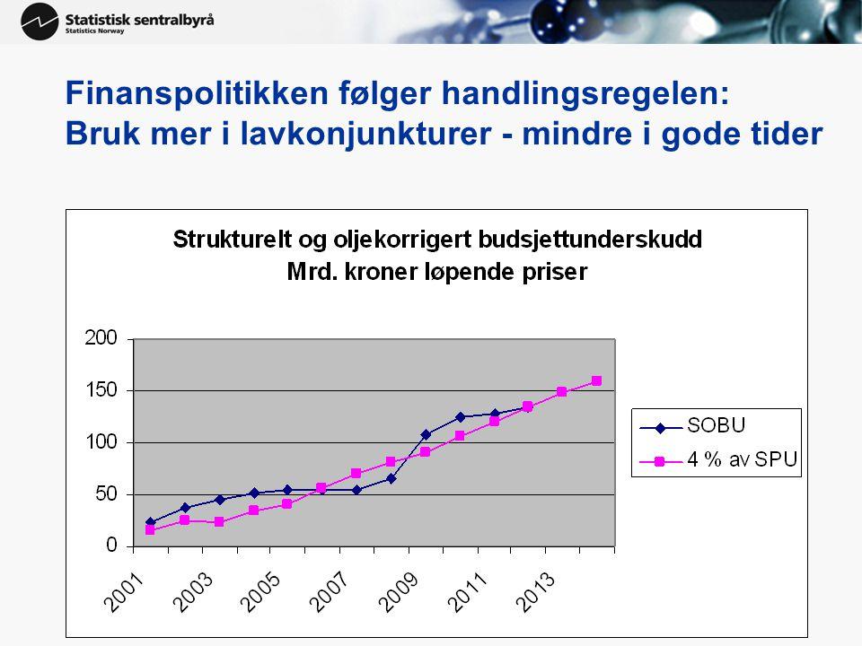 Finanspolitikken følger handlingsregelen: Bruk mer i lavkonjunkturer - mindre i gode tider