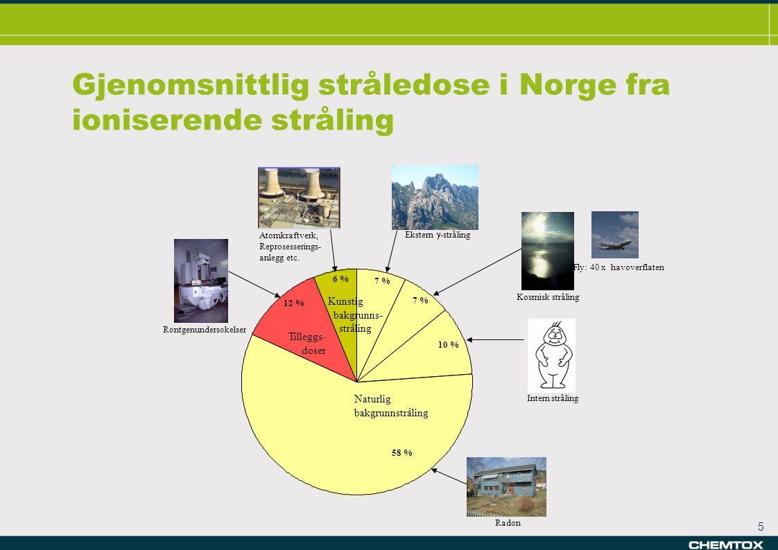 Gjenomsnittlig stråledose i Norge fra ioniserende stråling