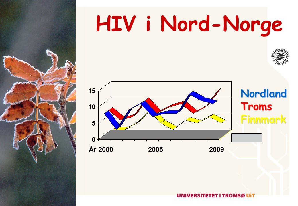 HIV i Nord-Norge Nordland Troms Finnmark År 2000 2005 2009