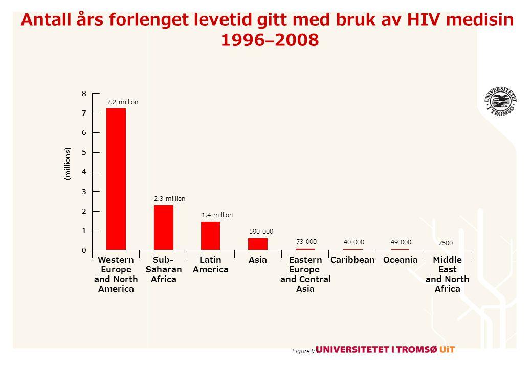 Antall års forlenget levetid gitt med bruk av HIV medisin