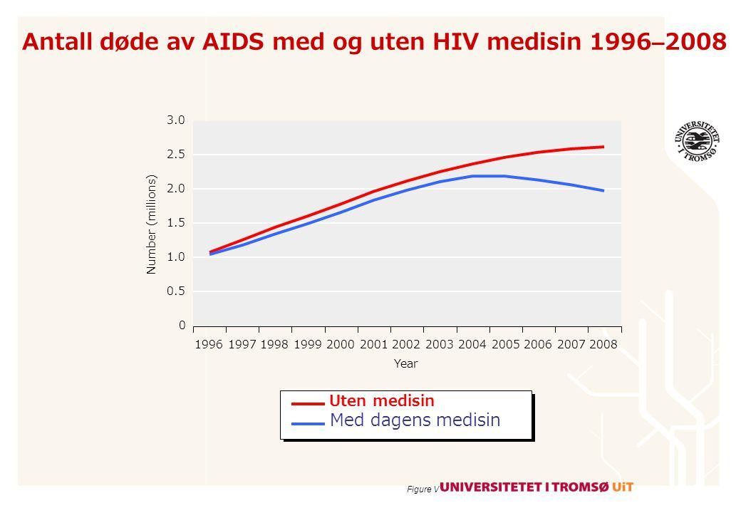 Antall døde av AIDS med og uten HIV medisin 1996–2008