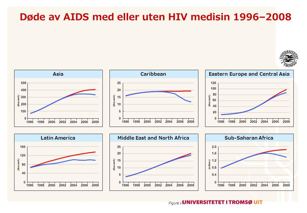 Døde av AIDS med eller uten HIV medisin 1996–2008