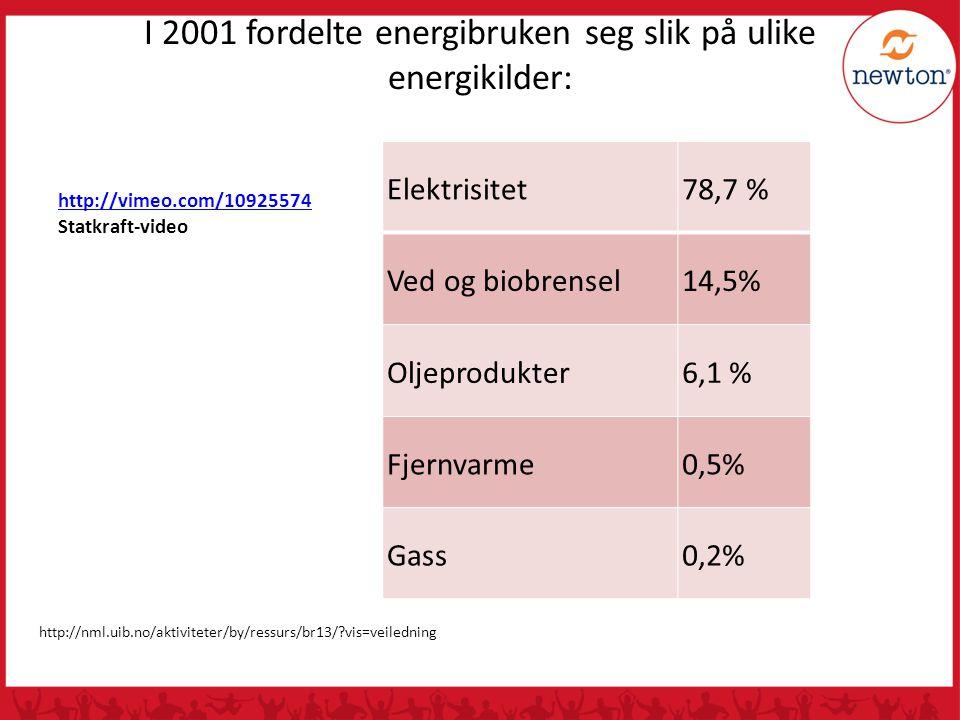 I 2001 fordelte energibruken seg slik på ulike energikilder: