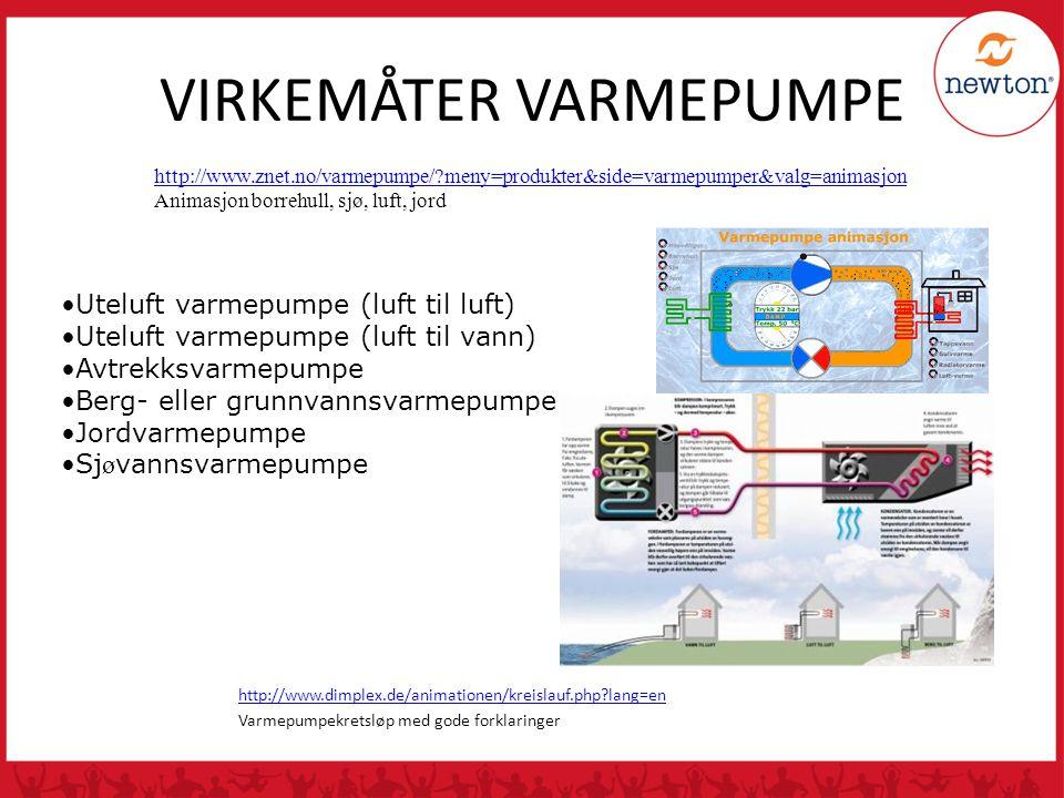 VIRKEMÅTER VARMEPUMPE