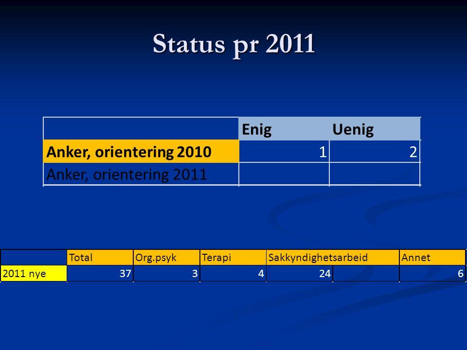 Status pr 2011 Enig Uenig Anker, orientering 2010 1 2