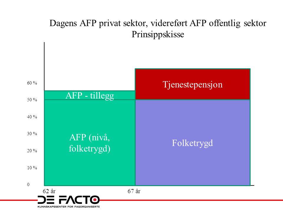 Dagens AFP privat sektor, videreført AFP offentlig sektor