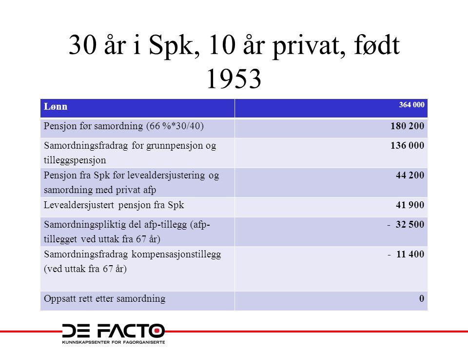 30 år i Spk, 10 år privat, født 1953 Lønn