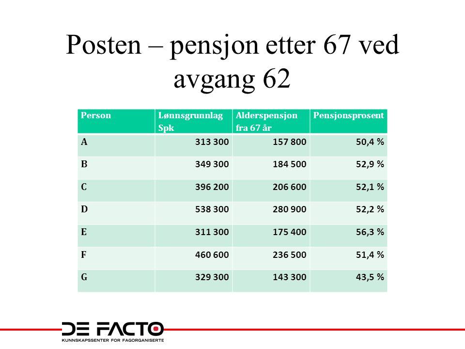Posten – pensjon etter 67 ved avgang 62