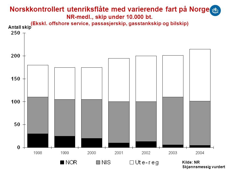 Norskkontrollert utenriksflåte med varierende fart på Norge NR-medl