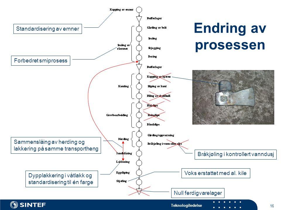 Endring av prosessen Standardisering av emner Forbedret smiprosess