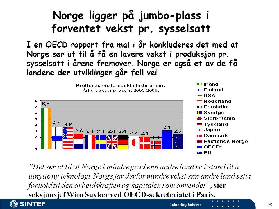 Norge ligger på jumbo-plass i forventet vekst pr. sysselsatt