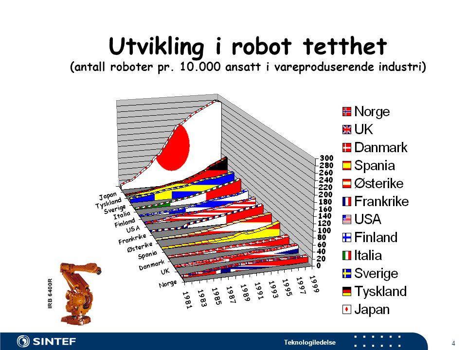 Utvikling i robot tetthet (antall roboter pr. 10