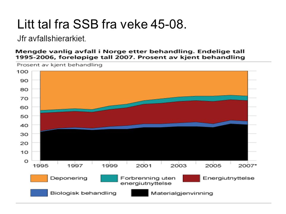 Litt tal fra SSB fra veke 45-08.
