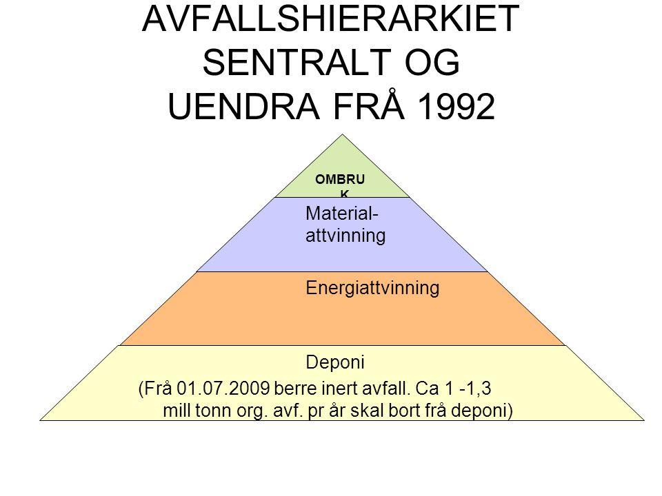 AVFALLSHIERARKIET SENTRALT OG UENDRA FRÅ 1992