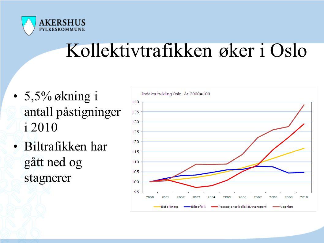 Kollektivtrafikken øker i Oslo