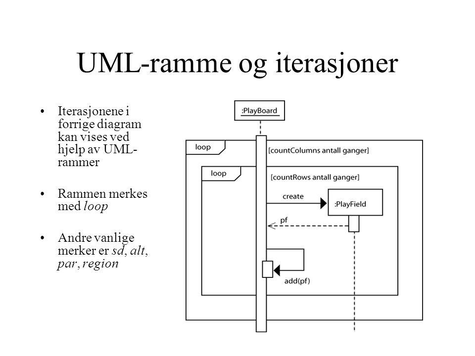 UML-ramme og iterasjoner