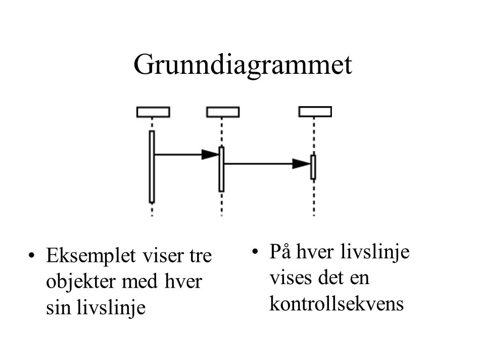 Grunndiagrammet På hver livslinje vises det en kontrollsekvens