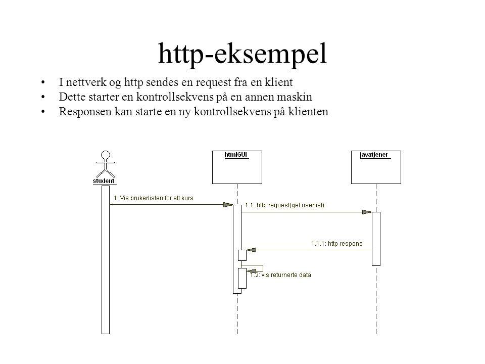 http-eksempel I nettverk og http sendes en request fra en klient