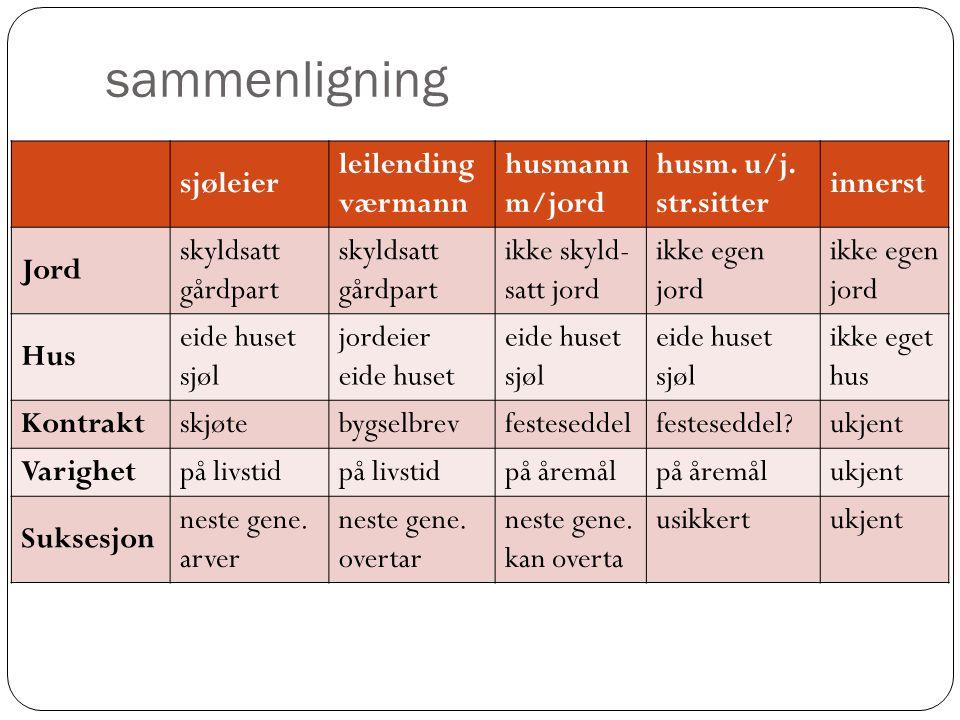 sammenligning sjøleier leilending værmann husmann m/jord husm. u/j.