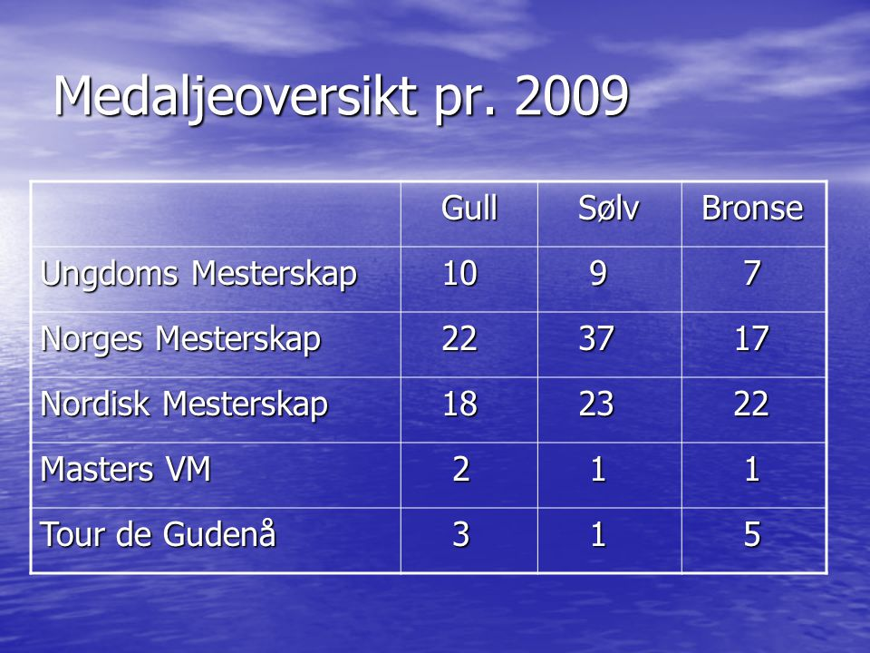 Medaljeoversikt pr. 2009 Gull Sølv Bronse Ungdoms Mesterskap 10 9 7