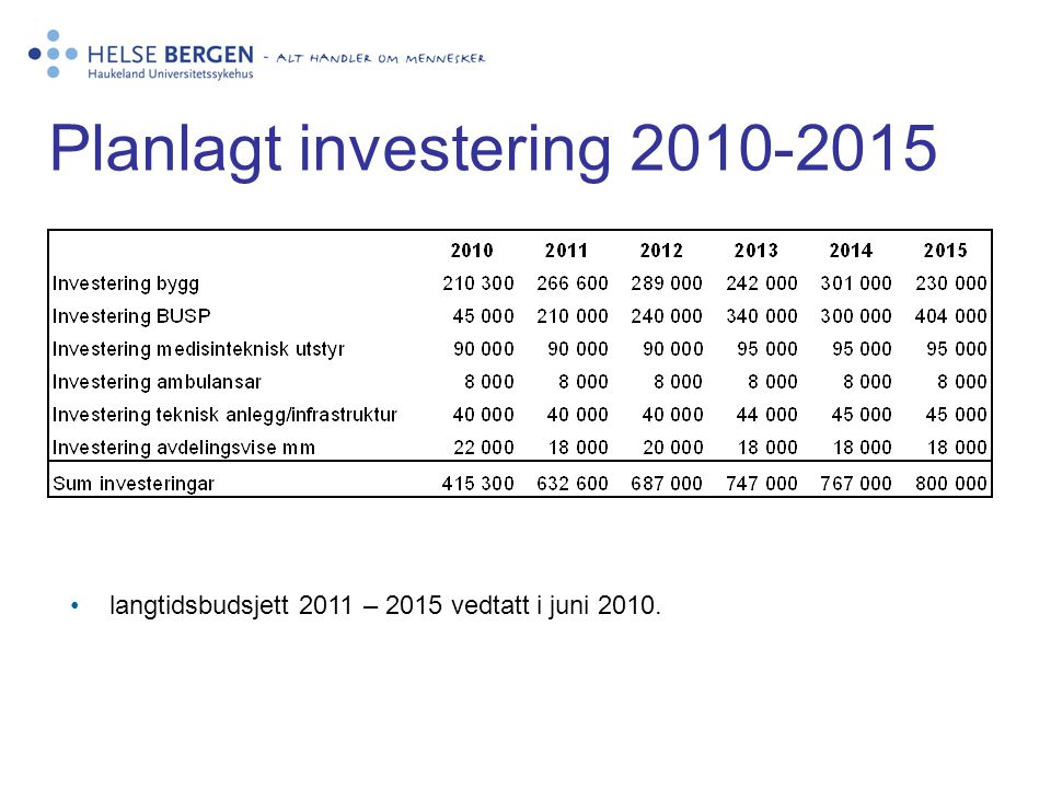 Planlagt investering 2010-2015
