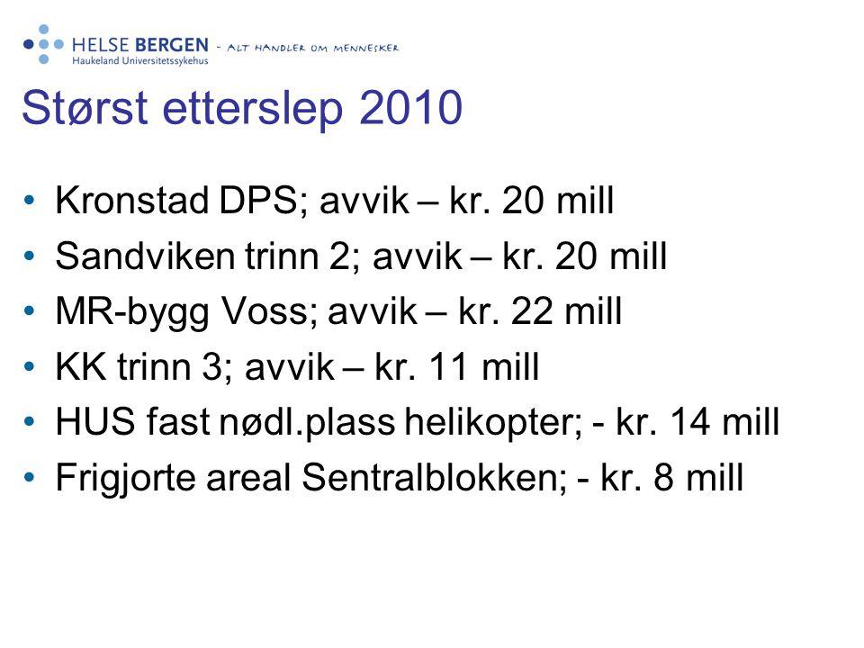 Størst etterslep 2010 Kronstad DPS; avvik – kr. 20 mill