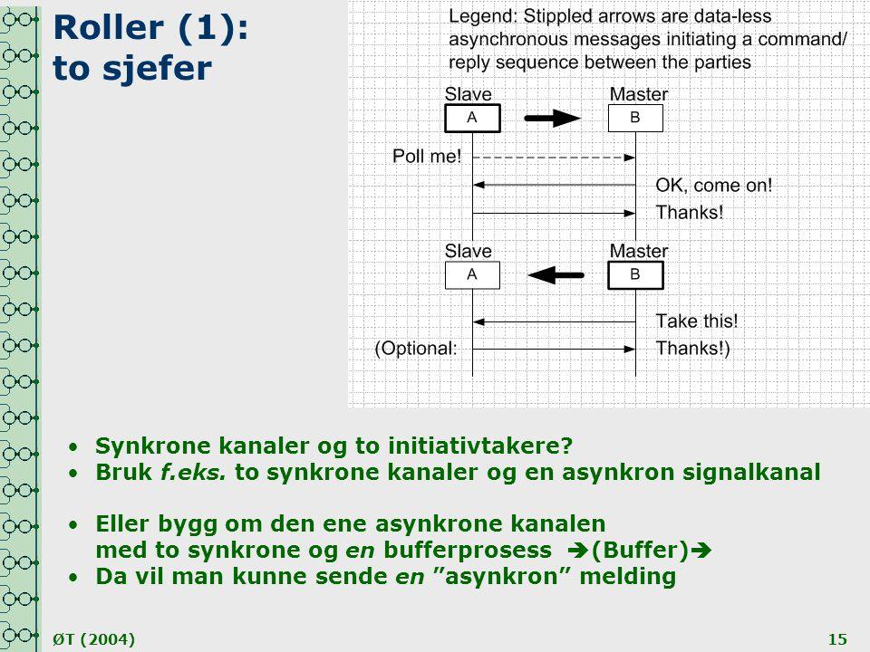 Roller (1): to sjefer Synkrone kanaler og to initiativtakere