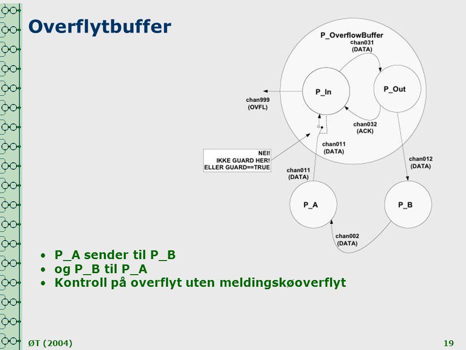 Overflytbuffer P_A sender til P_B og P_B til P_A