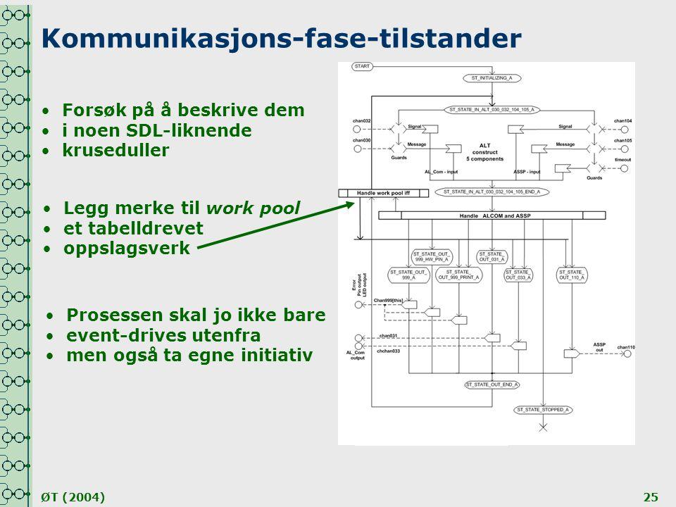 Kommunikasjons-fase-tilstander