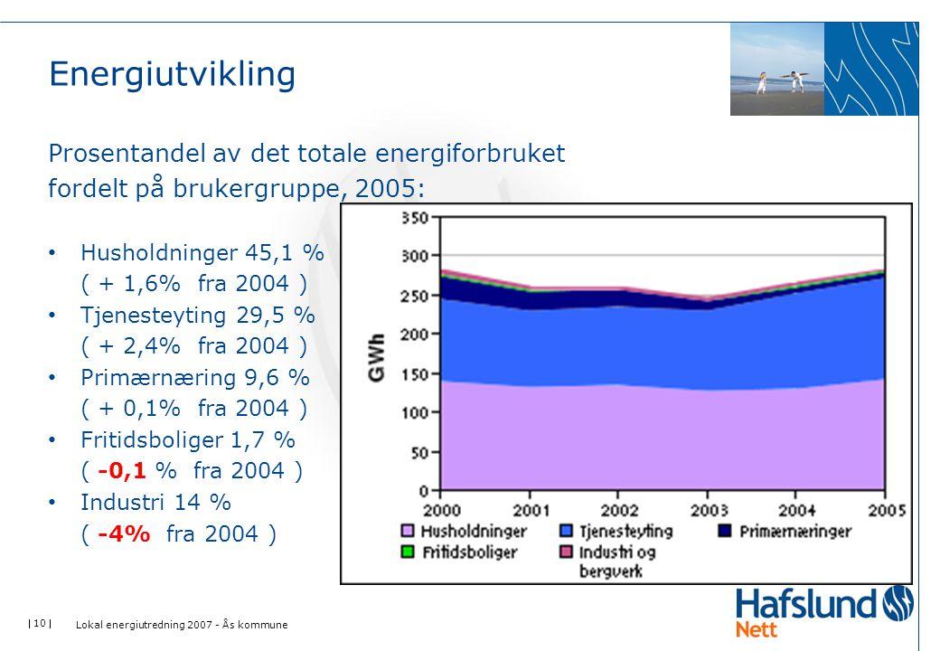 Energiutvikling Prosentandel av det totale energiforbruket