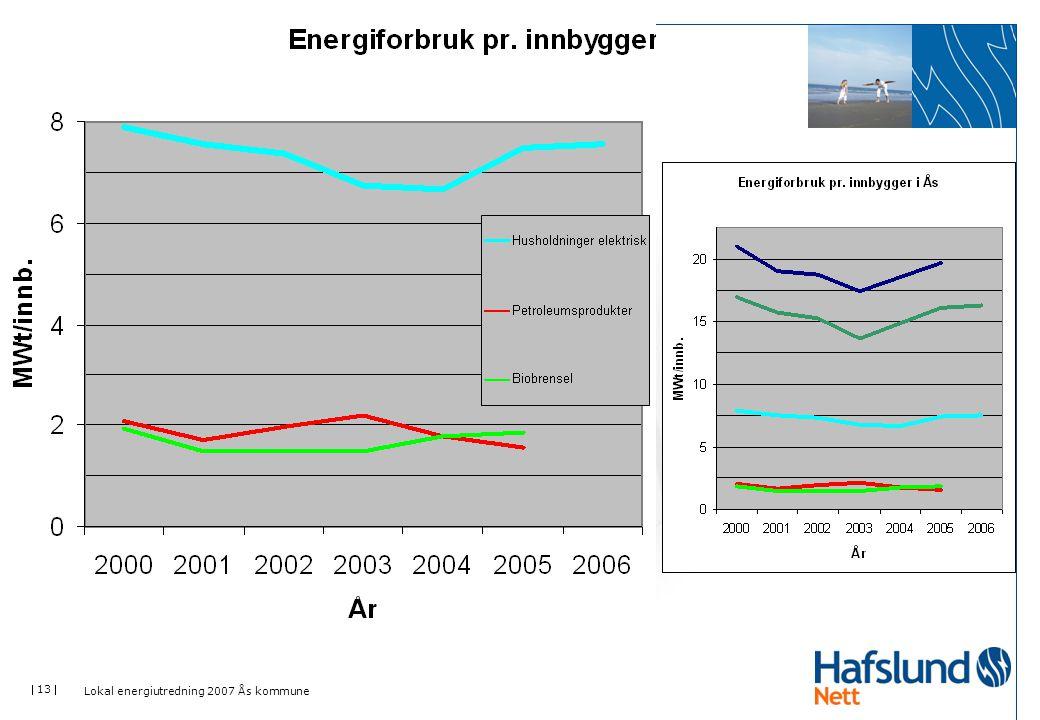 Lokal energiutredning 2007 Ås kommune
