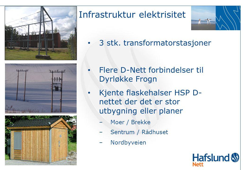 Infrastruktur elektrisitet