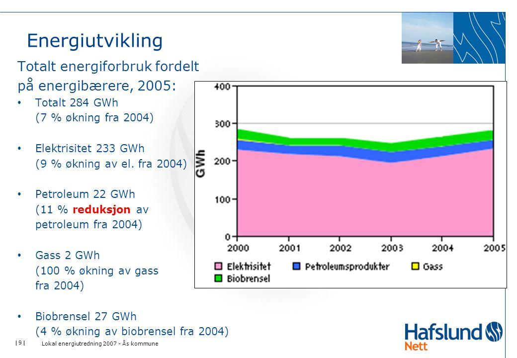 Energiutvikling Totalt energiforbruk fordelt på energibærere, 2005: