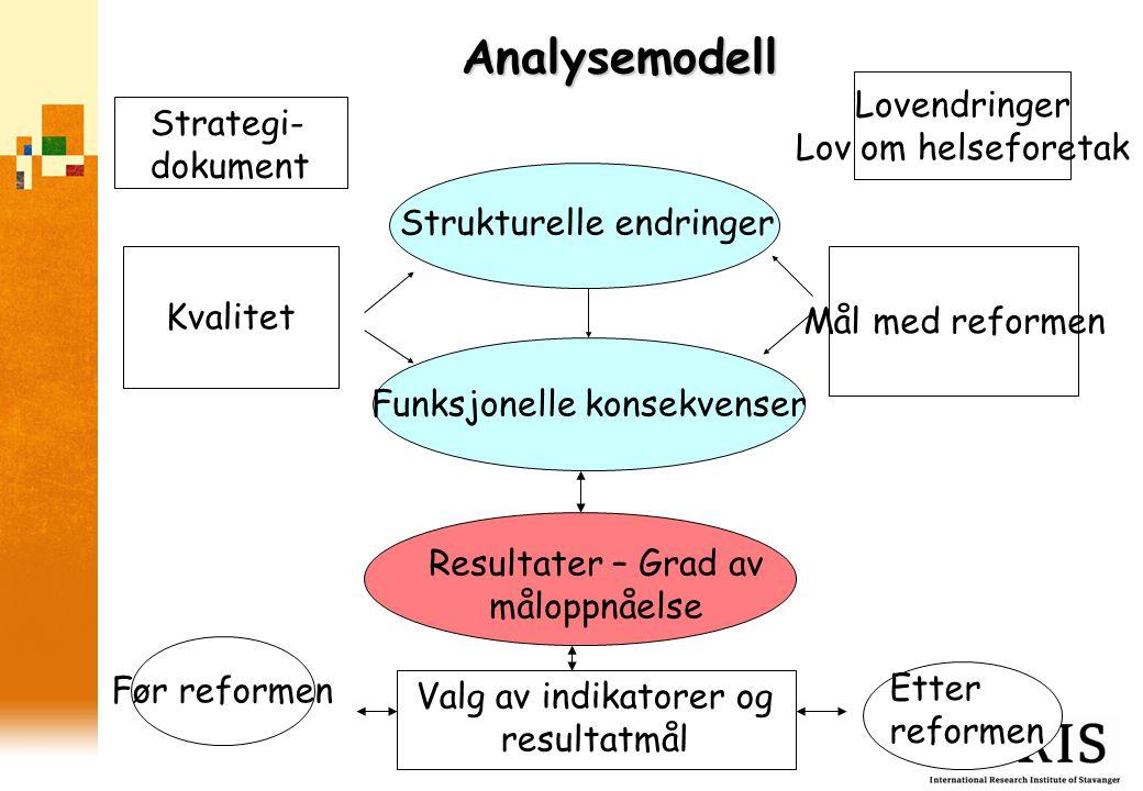 Analysemodell Lovendringer Lov om helseforetak Strategi-dokument