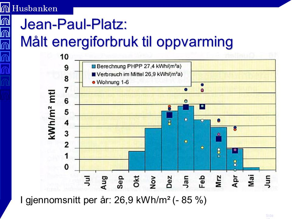 Jean-Paul-Platz: Målt energiforbruk til oppvarming
