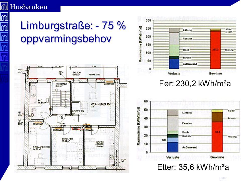 Limburgstraße: - 75 % oppvarmingsbehov