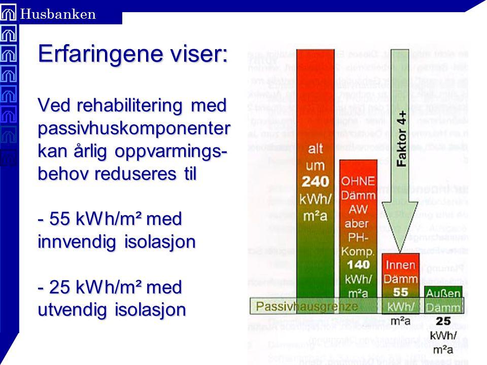 Erfaringene viser: Ved rehabilitering med passivhuskomponenter kan årlig oppvarmings- behov reduseres til - 55 kWh/m² med innvendig isolasjon - 25 kWh/m² med utvendig isolasjon
