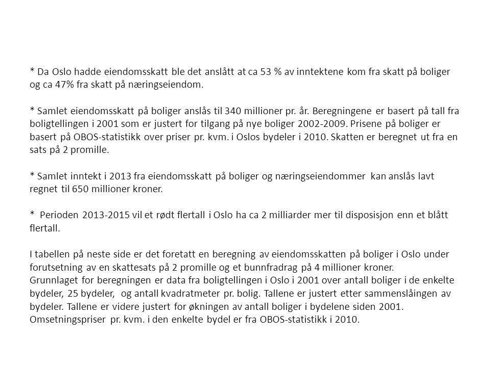 * Da Oslo hadde eiendomsskatt ble det anslått at ca 53 % av inntektene kom fra skatt på boliger og ca 47% fra skatt på næringseiendom.