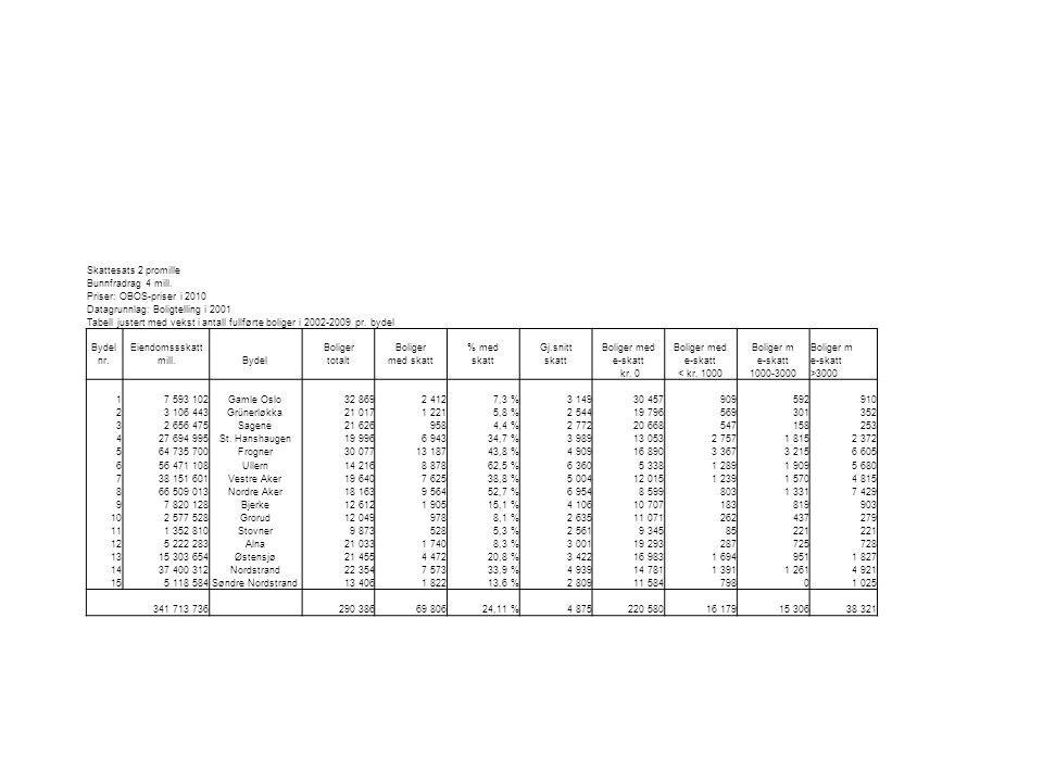 Skattesats 2 promille Bunnfradrag 4 mill. Priser: OBOS-priser i 2010. Datagrunnlag: Boligtelling i 2001.