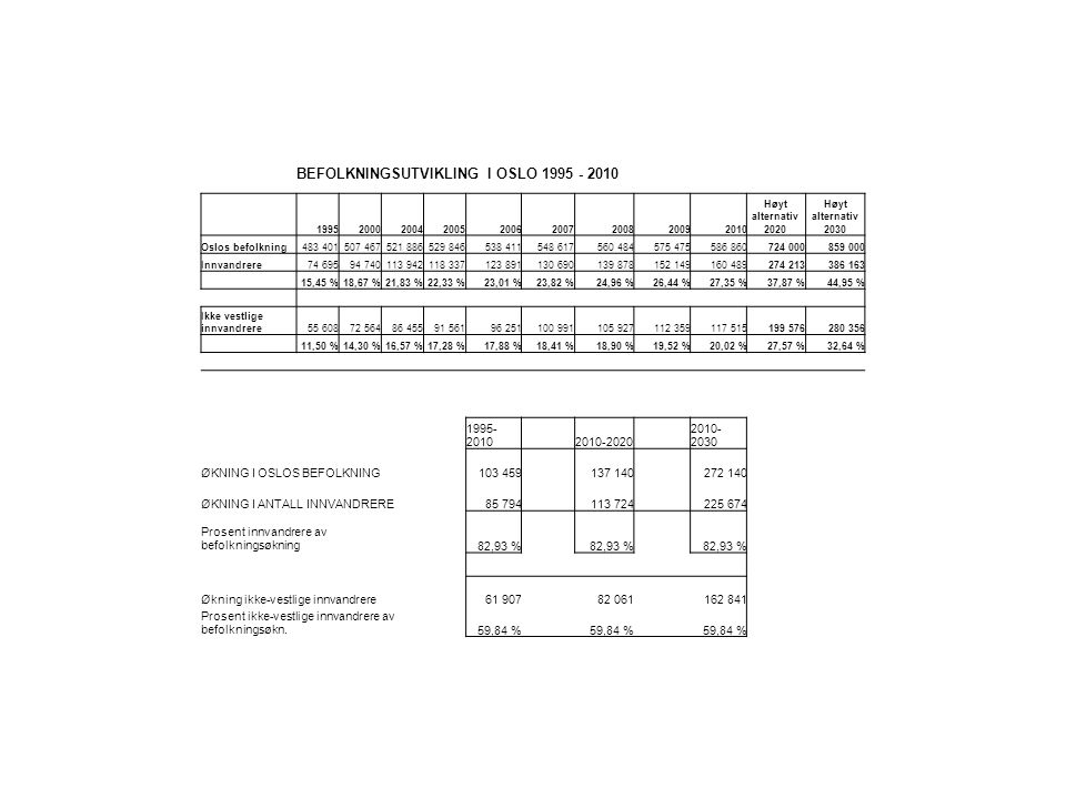 BEFOLKNINGSUTVIKLING I OSLO 1995 - 2010