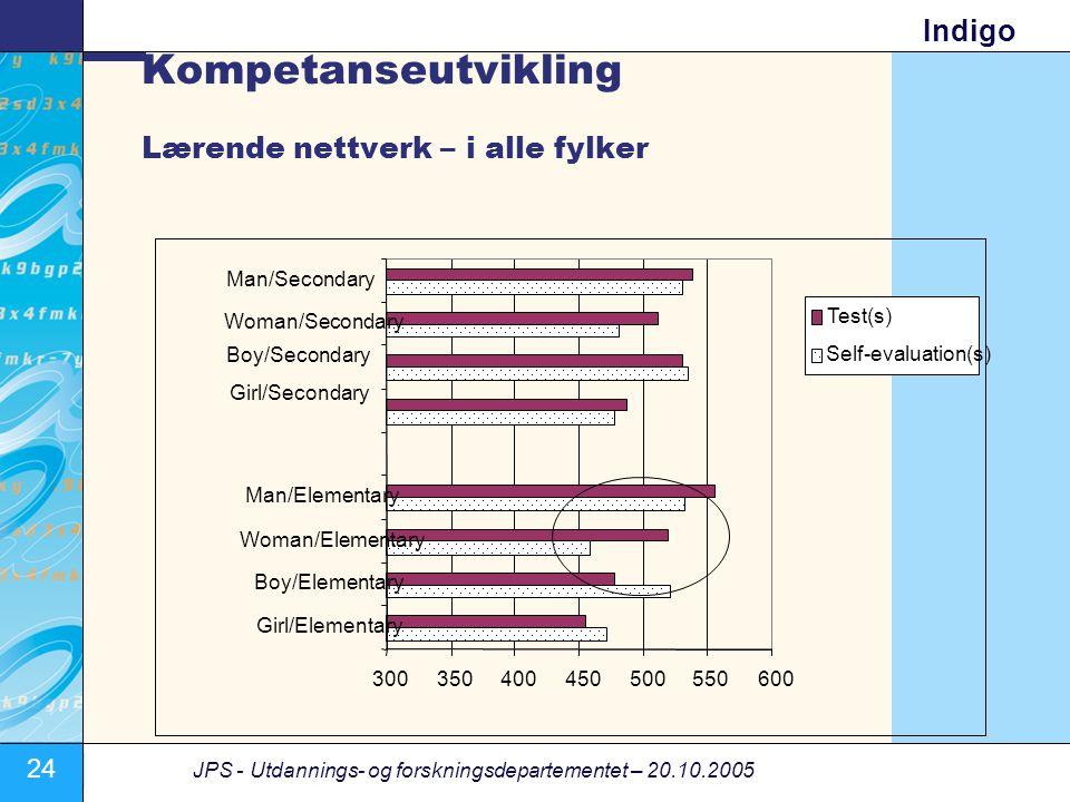 Kompetanseutvikling Lærende nettverk – i alle fylker