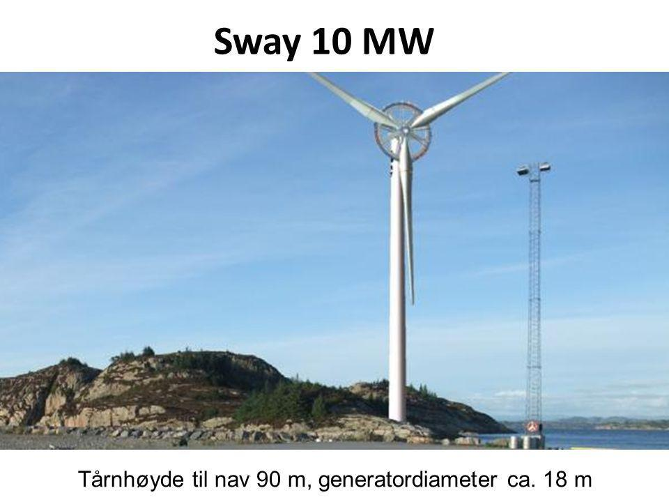 Sway 10 MW Tårnhøyde til nav 90 m, generatordiameter ca. 18 m
