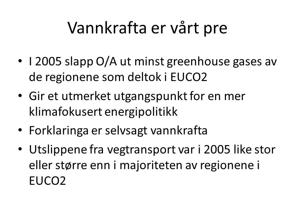 Vannkrafta er vårt pre I 2005 slapp O/A ut minst greenhouse gases av de regionene som deltok i EUCO2.
