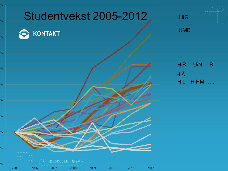 4 Studentvekst 2005-2012 HiG UMB KONTAKT HiB UiN BI HiÅ HiL HiHM …..