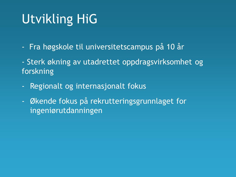 Utvikling HiG - Fra høgskole til universitetscampus på 10 år