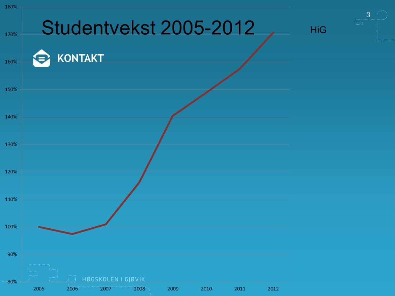 3 Studentvekst 2005-2012 HiG KONTAKT
