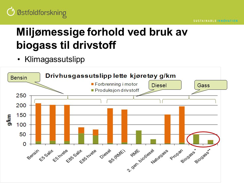 Miljømessige forhold ved bruk av biogass til drivstoff