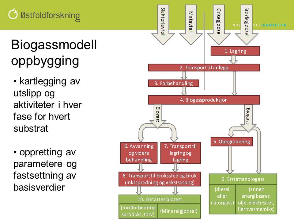 Biogassmodell oppbygging
