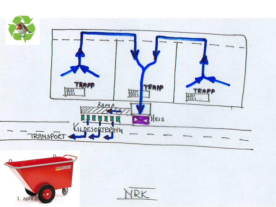 Tegningen viser hvordan avfallet er tenkt fraktet, fra der det oppstår til det havner i den aktuelle containeren. Tilgjengeligheten for avfallstransporteren er og også tatt med. Under utarbeidelsen av en slik plan kartlegges behovet for Starke-Arvid -traller, stativer, antall containere som kan sorteres på plassen og hvilke containere som skal velges med videre.